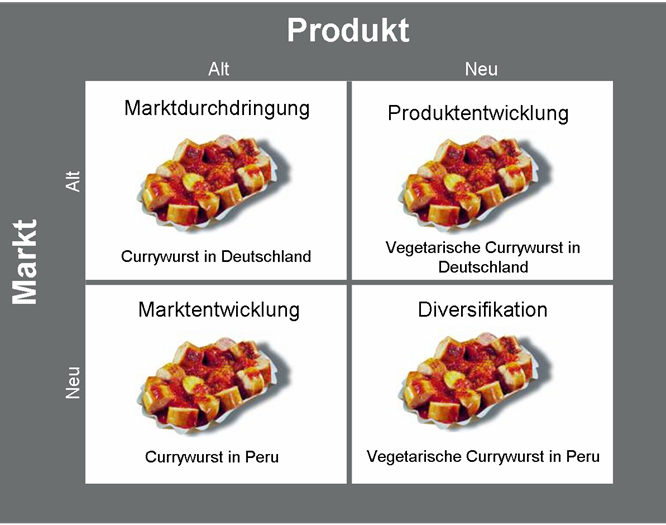 beispiel currywurst produkt markt matrix nach ansoff - Produktdiversifikation Beispiel