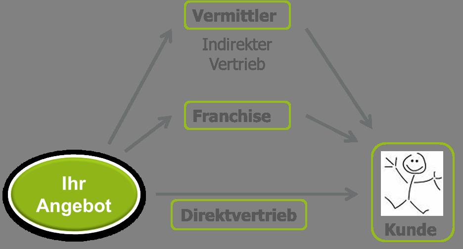 Distributionspolitik Definition Beispiele Zusammenfassung