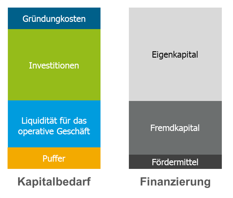 Kapitalbedarf Berechnen : so berechnen sie ihren kapitalbedarf und stemmen die kapitalbeschaffung ~ Themetempest.com Abrechnung