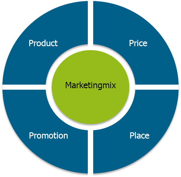 marketing plan swot analysis 4 p s marketing mix for solar In your marketing plan | segmenting, targeting, and making marketing mix decisions (applying the four ps of your situational analysis and marketing plan.