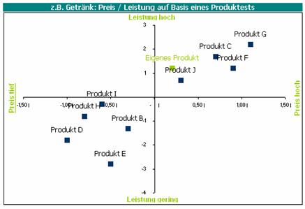 Marktnischen identifizieren mit dem positionierungstool