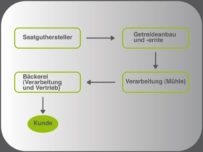 nachdem sie die wertschpfungskette von porter erstellt haben fertigen sie fr den businessplan eine schematische darstellung der gesamten - Wertschopfungskette Beispiel