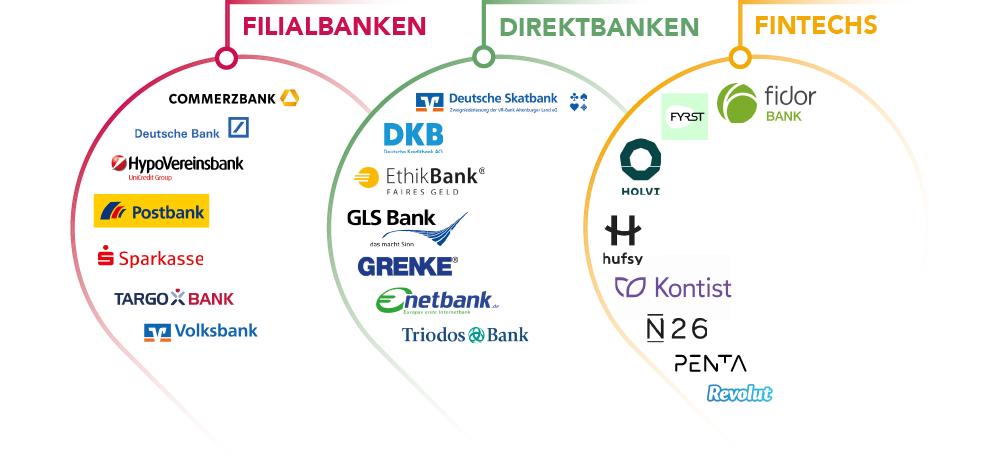 banken vergleich
