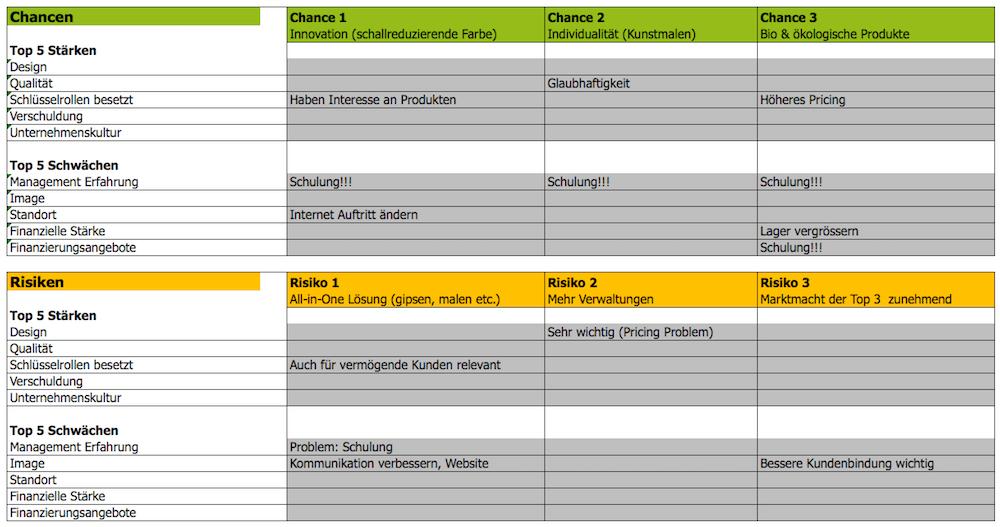 SWOT Analyse verstehen und in 3 Schritten erstellen