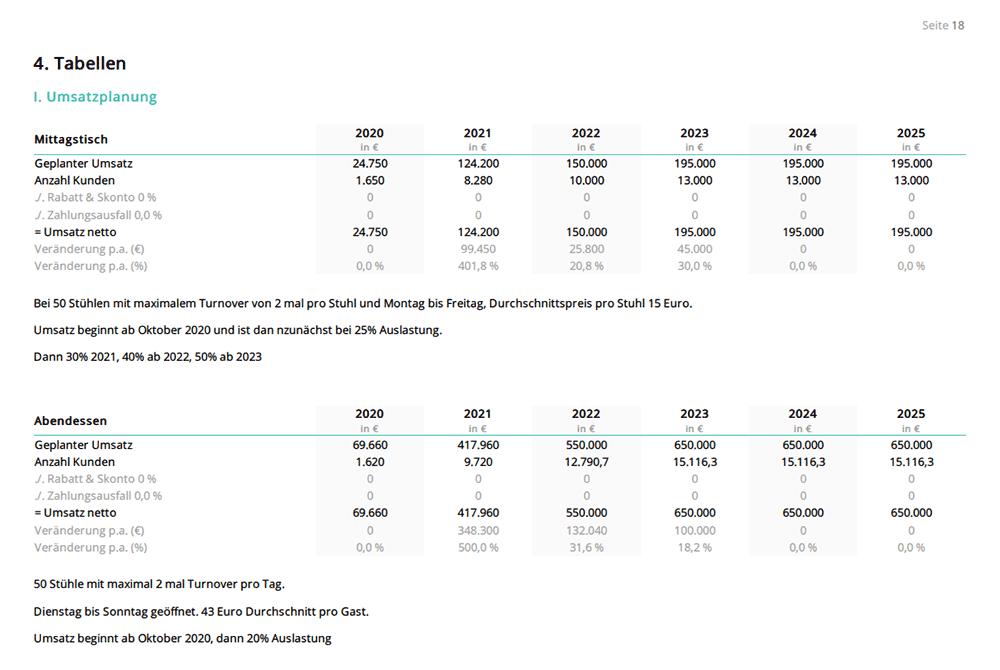 Unser Finanzplan Beispiel Ein Realitatsnaher Muster Finanzplan