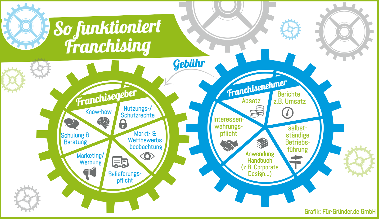 So funktioniert Franchising