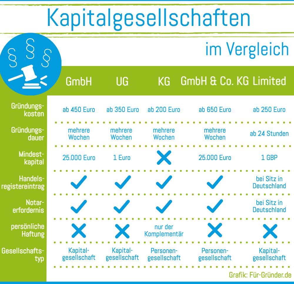 Gründung einer Kapitalgesellschaft: GmbH, AG oder eine Ltd.?