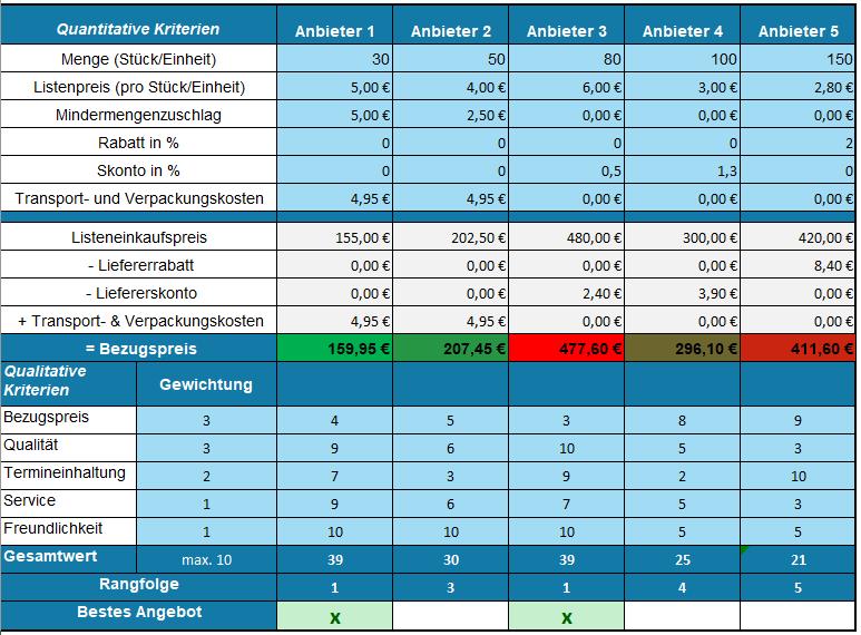 Angebotsvergleich Faktoren Verfahren Excel Tool