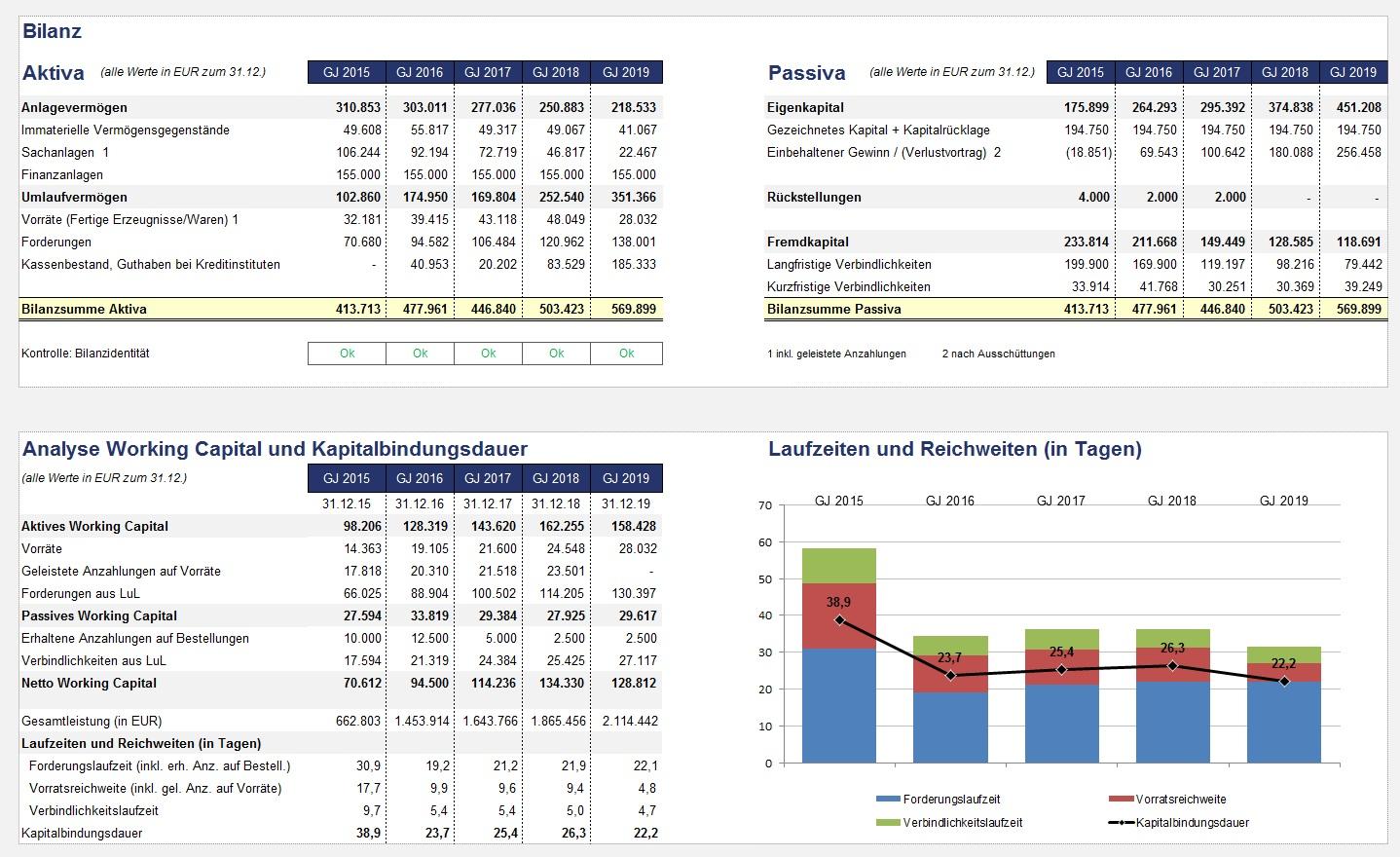 guv kennzahlen bilanz erstellt das tool automatisch - Finanzplan Beispiel