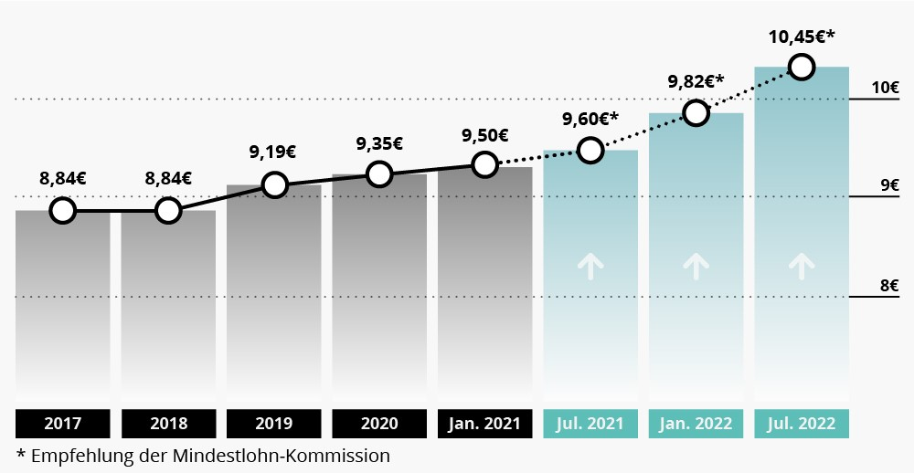 Mindestlohn 2021, stufenweise Erhöhung & Ausnahmen